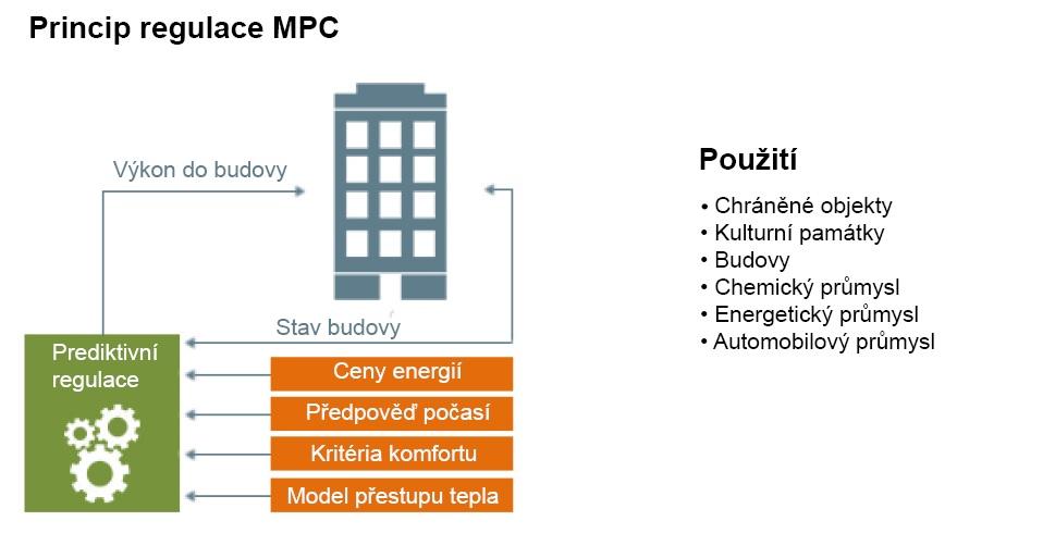 Princip_regulace